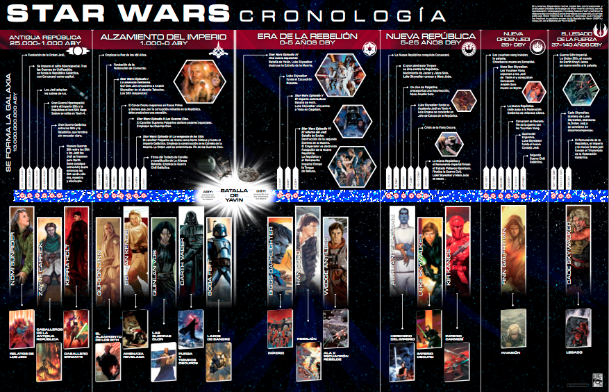 Star Wars Planeta - Interiores Cronologia